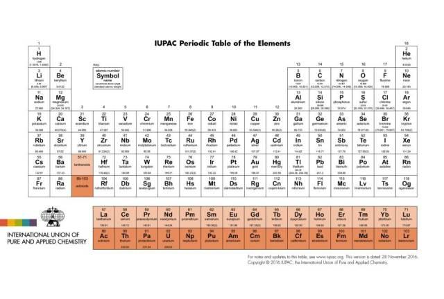 La nueva tabla periódica desde 2 de diciembre de 2016