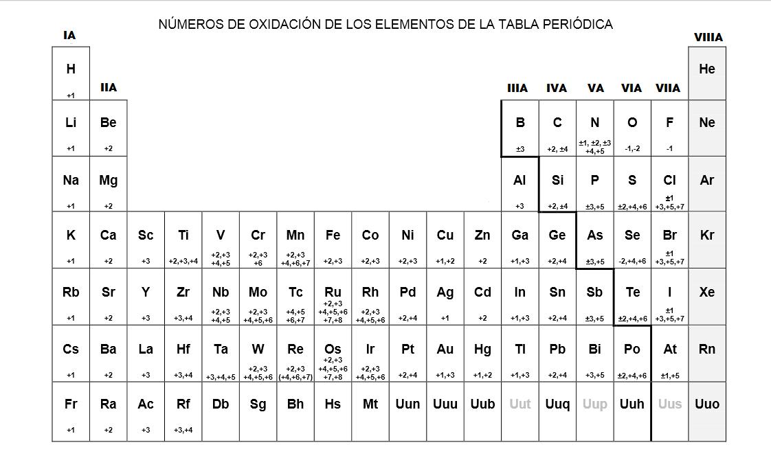 Tabla periodica de los elementos quimicos con valencias tema02 tabla periodica familias definicion images periodic urtaz Gallery