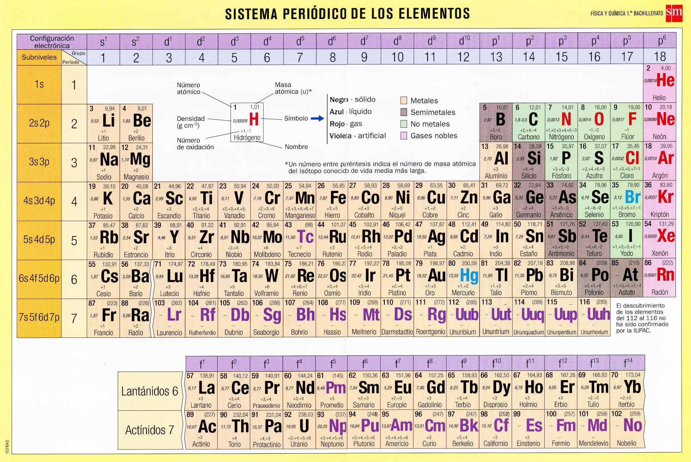 Nombres de los elementos de la tabla periodica pdf choice image sistema peridico y enlace miblogcolegioherma tabla periodica sm flavorsomefo choice image urtaz Choice Image