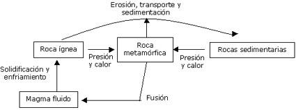 ciclo-de-las-rocas