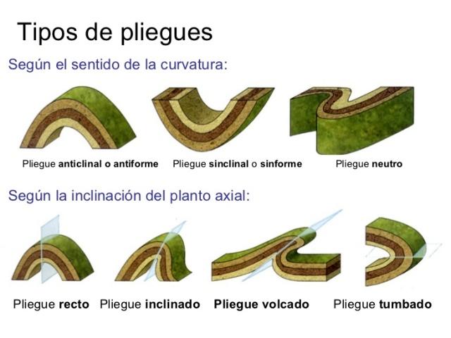 tipos-de-pliegues