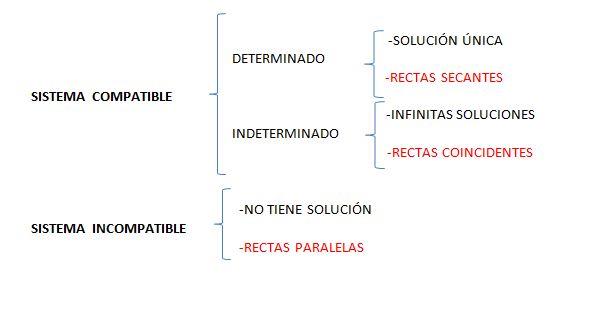 sistemas-de-ecuaciones-soluciones