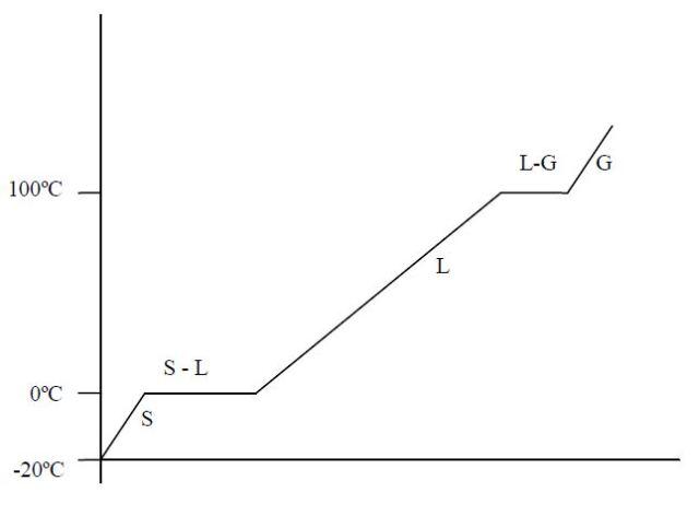 teoria-cinetica-y-cambios-sde-estado